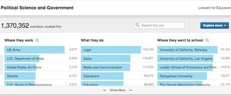 Can You Get a Job With A Philosophy Degree? New LinkedIn Feature Offers An Answer   For All Linkedin Lovers   Scoop.it