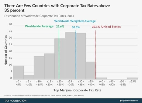 Corporate Income Tax Rates around the World, 2014 | Pre-U Macroeconomics | Scoop.it