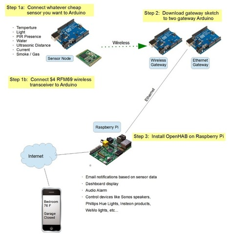Uber Home Automation w/ Arduino & Pi | Smart Device | Scoop.it