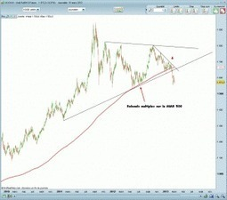 Chartisme sur le métal précieux | Trading-attitude | Scoop.it