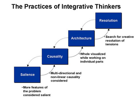 8 steps critical thinking process