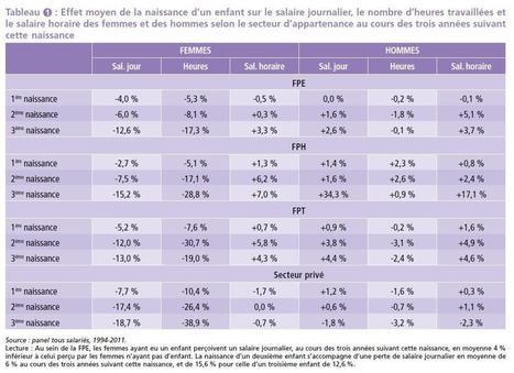 Salaires, emploi, retraite... : les chiffres clés sur les inégalités entre les femmes et les hommes | SandyPims | Scoop.it