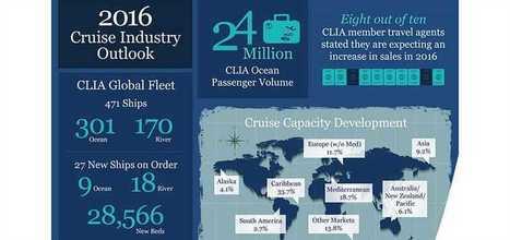 23.2 million global passengers took an ocean cruise in 2015 | English speaking media | Scoop.it