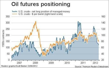 Crude Oil Futures Bouncing Near Their Lows of 2012 - Alpha Now | YES for an Independent Scotland | Scoop.it