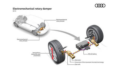 Audi converts potholes to power with new eROT system | Sustainable Technologies | Scoop.it
