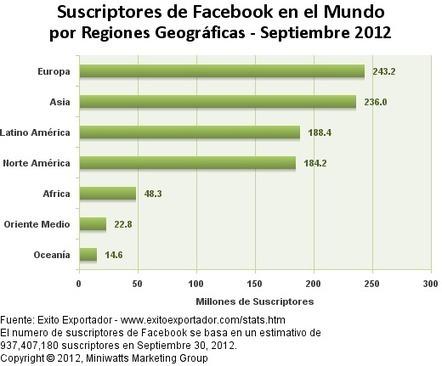 Estadisticas Mundiales del Internet - Usuarios y Poblacion   Marketing: ¿De qué manera ha impulsado el internet al marketing a partir del año 2000?   Scoop.it
