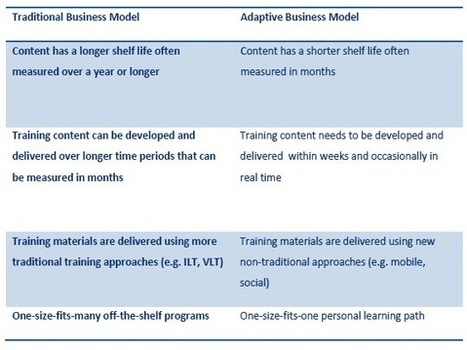 Becoming a True Learning Organization: An Adaptive Business Model | Instructional Design | Scoop.it