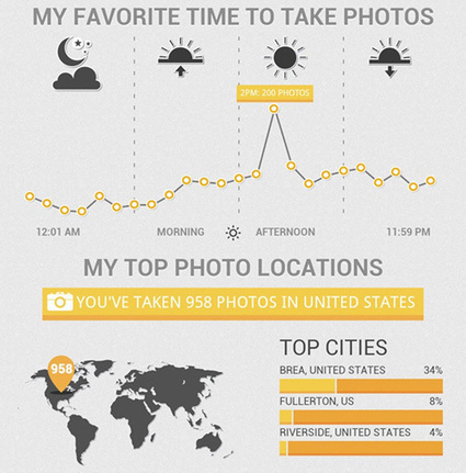 21 Tools To Create Infographics | Design Tutorials | Digital-News on Scoop.it today | Scoop.it