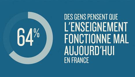 Qui sont les décrocheurs scolaires? - Francetv info   EPLE   Scoop.it