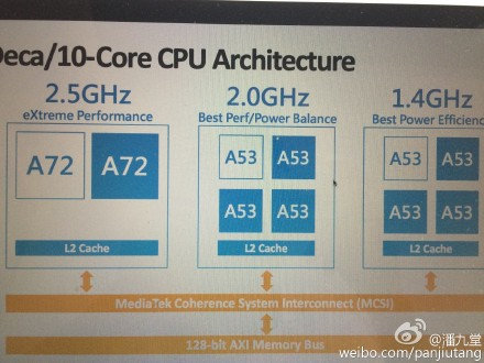 Mediatek Helio X20 Processor to Features 10 Cores in Three Clusters | Embedded Systems News | Scoop.it