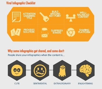 Infographics 101 - How to Create a Viral Infographic  | Business in a Social Media World | Scoop.it
