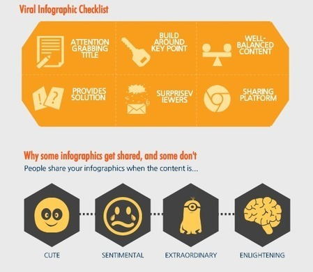 ​Infographics 101 - How to Create a Viral Infographic ​ | Create, Innovate & Evaluate in Higher Education | Scoop.it