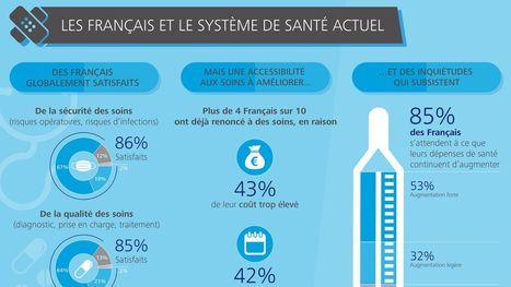Les Français et la santé - Deloitte | Culture générale pour concours et examens | Scoop.it