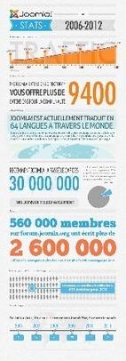 Le cms Joomla! en quelques chiffres | CMS, portail web | Scoop.it