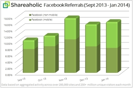 REPORT: Facebook Mobile's Share Of Referrals Growing Rapidly - AllFacebook | screen seriality | Scoop.it