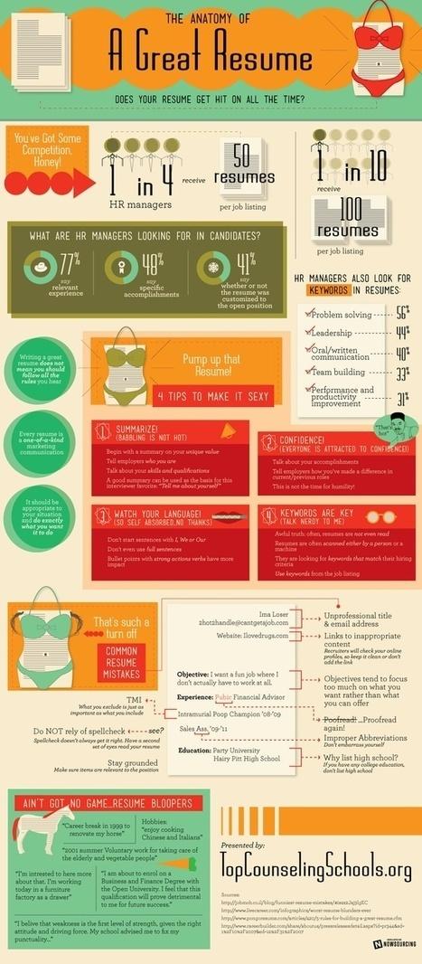 Infografías/ Infographics | Curriculum online | Scoop.it