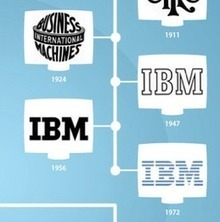 Evolution of Logo Design - Visual Image & Changing Times | People Data, Infographics & Sweet Stats | Scoop.it