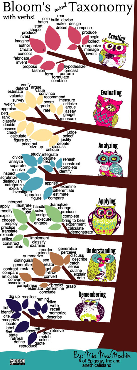 Bloom's Revised Taxonomy Action Verbs infographic | Inspiration for tired EFL Teachers | Scoop.it