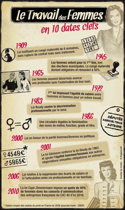 Infographie : le travail des femmes en 10 dates - Mode(s) d'emploi | Français Langue étrangère | Scoop.it