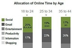 Age, Not Gender, Drives Most Social Media Use | All in one - Social Media ROI | Scoop.it