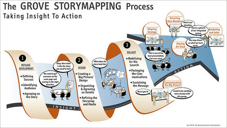 news.grove.com » A Client's Perspective: 7 Tips for a Successful Storymap Project | Graphic Coaching | Scoop.it
