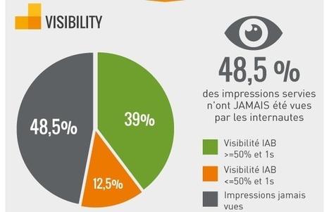 Visibilité de l e-publicité : sortez vos mouchoirs ! | Digital marketing strategy | Scoop.it