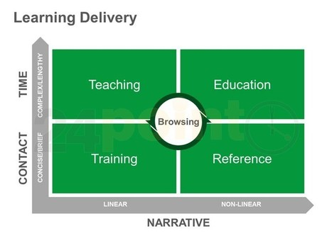 Learning Delivery - Editable PowerPoint Slide | Education | Scoop.it