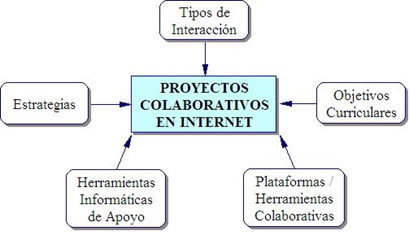 Eduteka - Herramientas de Trabajo para Proyectos Colaborativos | Orientació | Scoop.it