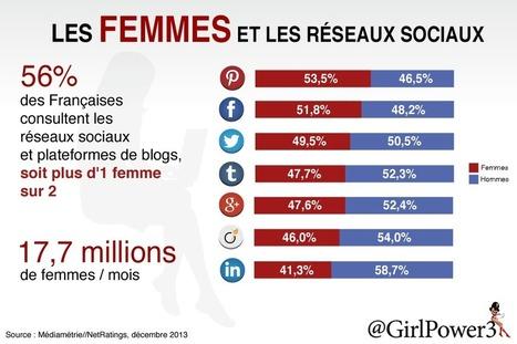 Les femmes et les réseaux sociaux [infographie] | Actua web marketing | Scoop.it
