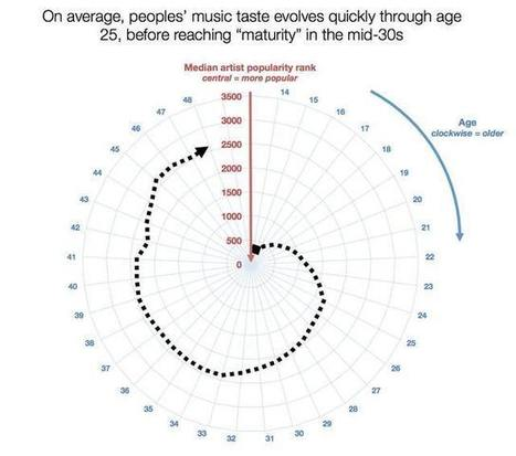 New study shows that people stop listening to new music at 33 | Coffee Break Ezine | Scoop.it