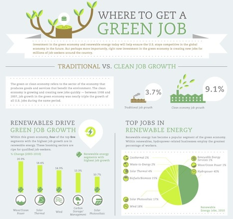 Where to get a green job [infographic] - Holy Kaw! | green infographics | Scoop.it