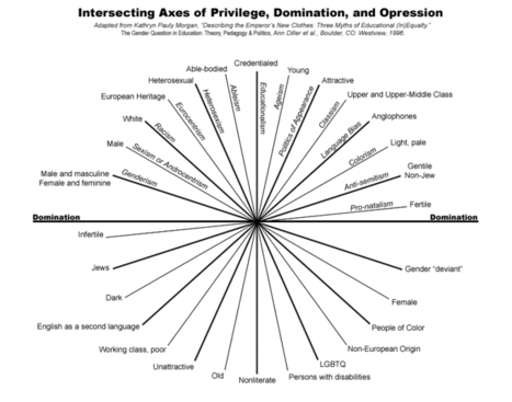Sincecombahee • Privilege 101: A Quick and Dirty Guide Privilege... | Organizational & Intercultural Communication | Scoop.it