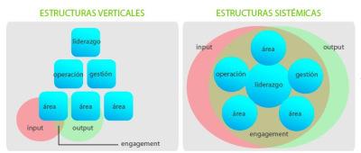 El pensamiento complejo de las redes…entre la investigación y losistémico! By .@juandoing | Pensamiento Sistémico | Scoop.it