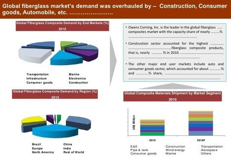 Global Fiberglass Market is Projected To Reach $14.27 Billion by 2019 : MicroMarketMonitor | Market Research | Scoop.it