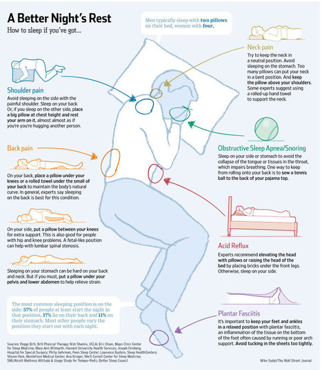 The Perfect Sleeping Positions to Fix Common Body Problems | Quantified Self | Scoop.it