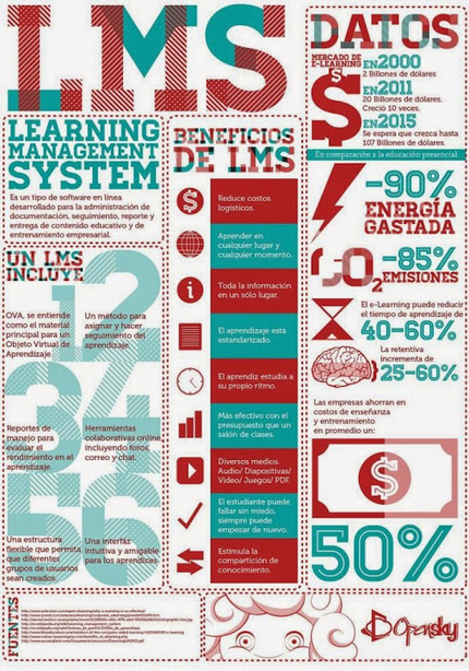 ¿Qué es un LMS o Sistema de Gestión del Aprendizaje? | El Aula Virtual | Scoop.it