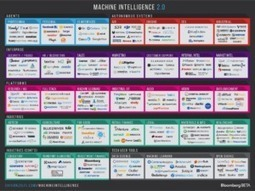 Machine Intelligence 2.0 in charts and graphs | Automated Translation (MT) Trends | Scoop.it