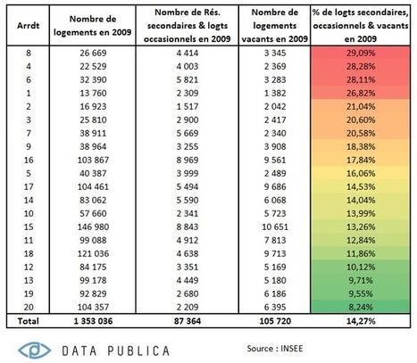 Les chiffres étonnants des résidences secondaires-occasionnelles et logements vacants à Paris | Data Publica | Immobilier | Scoop.it