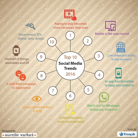 10 social media trends govt communicators should pay attention to in 2016   InformationCommunication (ICT)   Scoop.it