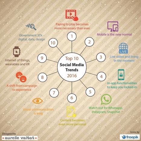10 social media trends govt communicators should pay attention to in 2016 | Auralie Valtat | Estrategia & Competitividad | Scoop.it