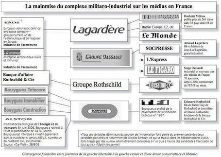 A qui appartiennent les médias ? | Les Dernières Nouvelles du Monde | Scoop.it