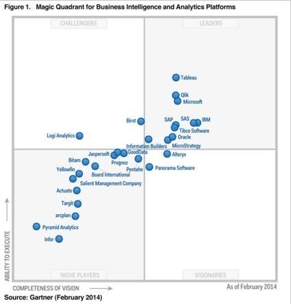 Looking 4 data visualization | Datavisualisation | Scoop.it