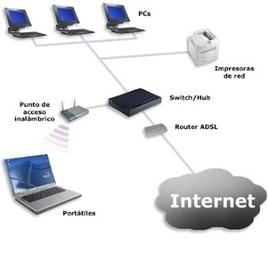 Sistemas Operativos y Redes - 2013 | SSOOM | Scoop.it