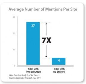 Sept Fois Plus De Mentions Pour Les Sites Qui Ont Le Bouton Twitter   Best of des Médias Sociaux   Scoop.it