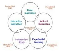 Pedagogy | East Professional Development | Scoop.it