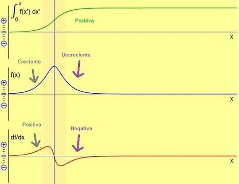 Aprendiendo lo que es una derivada y una integral definida ,con PhET -Gaussianos | Análisis Matemático y Tics | Scoop.it