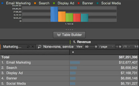 With Social ROI Tool, Adobe Takes on Salesforce | Social Media Goodies | Scoop.it