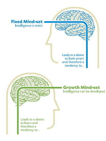 Mindsets Shape Our Lives | Pick Our Brains | Scoop.it