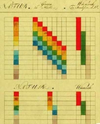 Goethe's Theory of COLORS: The 1810 Treatise That Inspired Kandinsky & Early Abstract Painting | Merveilles - Marvels | Scoop.it