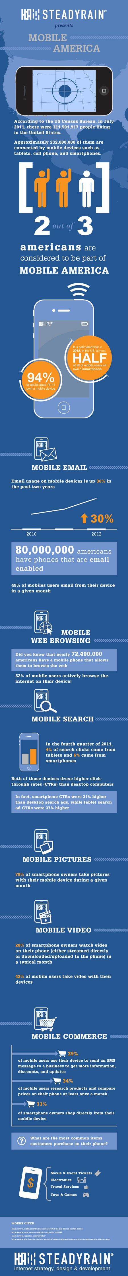 U.S. Mobile Phone Usage Statistics [INFOGRAPHIC] | Audiovisual Interaction | Scoop.it